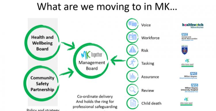 MK Together Boards diagram