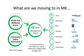MK Together Boards diagram