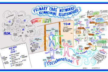 Primary Care Networks illustration